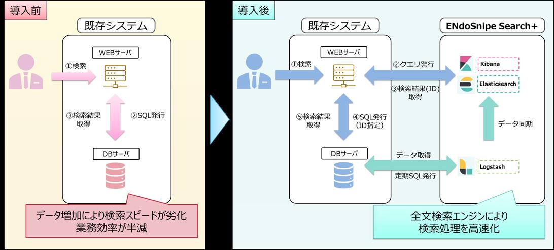 図1. ENdoSnipe Search+ 導入前(左)と導入後(右)のイメージ