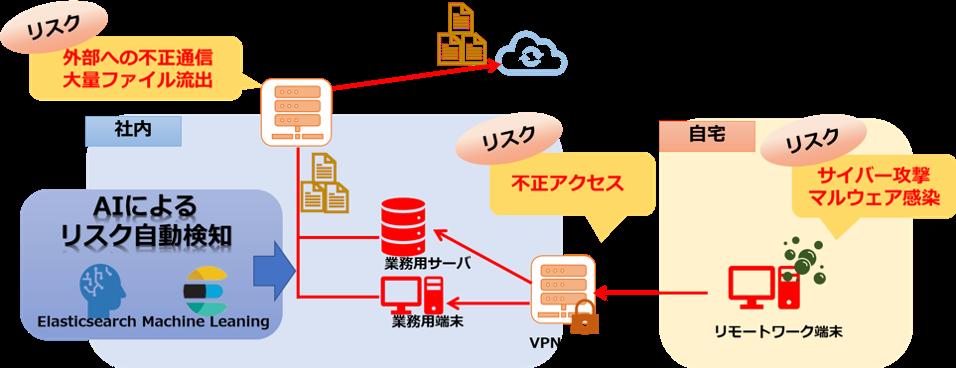 図1. リモートワークセキュリティ対策AIソリューション 利用イメージ